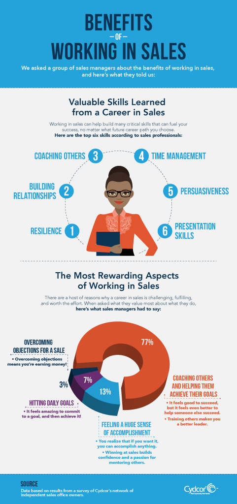 Infographic about the benefits of working in sales.