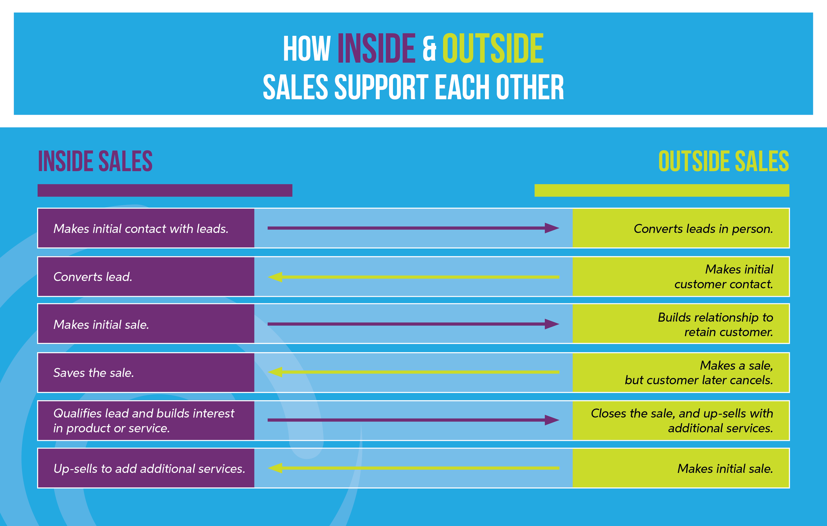 Chart showing ways inside and outside sales work together