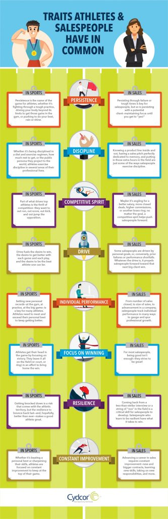 Infographic comparing traits of Athletes and salespeople. TRaits compared include: Persistence, Discipline, Competitive Spirit, Drive, Individual Performance, Focus on Winning, Resilience, Constant Improvement.