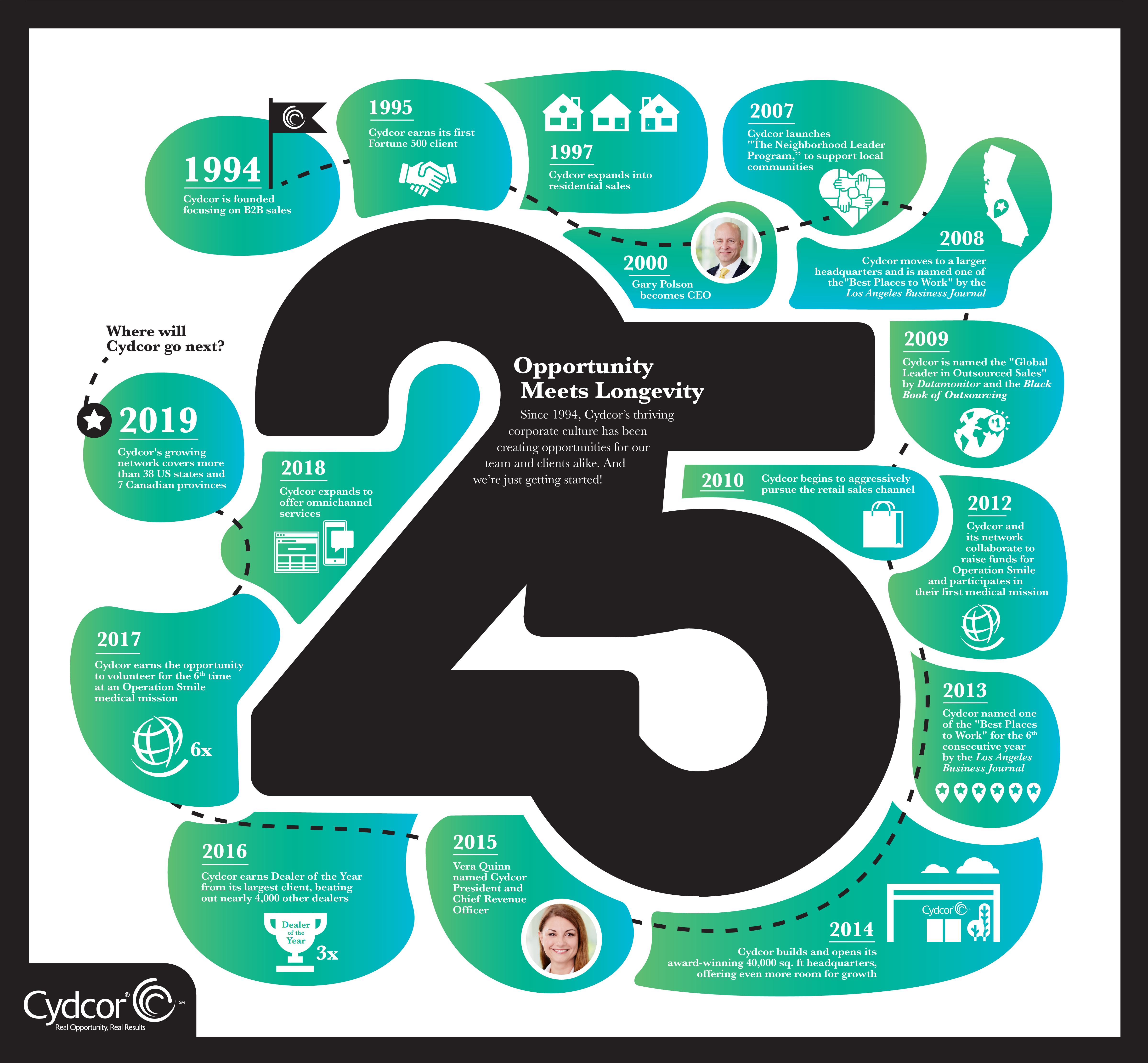Infographic tracing Cydcor's 25 year history of success.